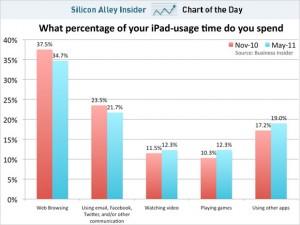El iPad y sus usos 3